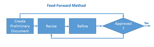 File:Feed Forward Method.png