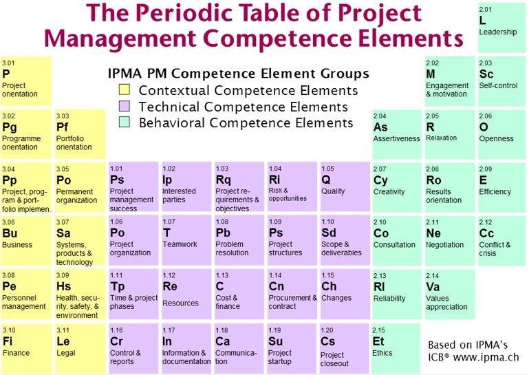The periodic table of project management competence elements apppm source urtaz Image collections