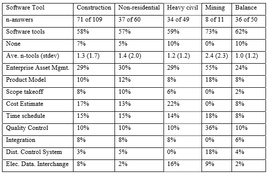 Software tools used by US construction firms[2]