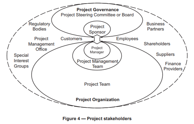 Project Stakeholders.png