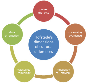 5 culture dimension May 2010 , volume 59, issue 5, pp 525–541 | cite as  hofstede's cultural  dimensions globalization cross-country higher education cite article how to  cite.