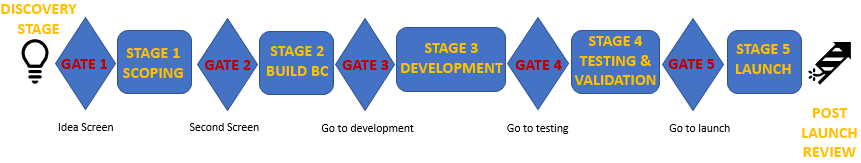 Picture1 stagegatemodel.png