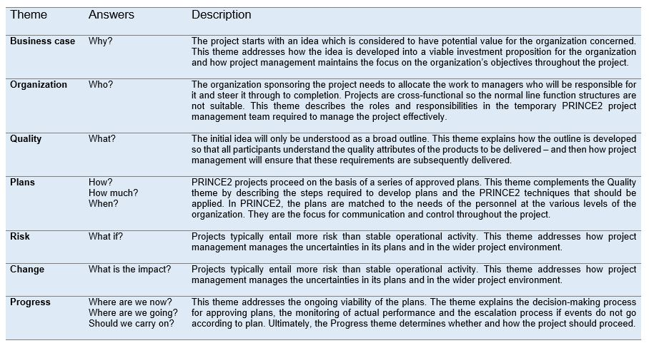 PRINCE2 - For successful Project Management - apppm