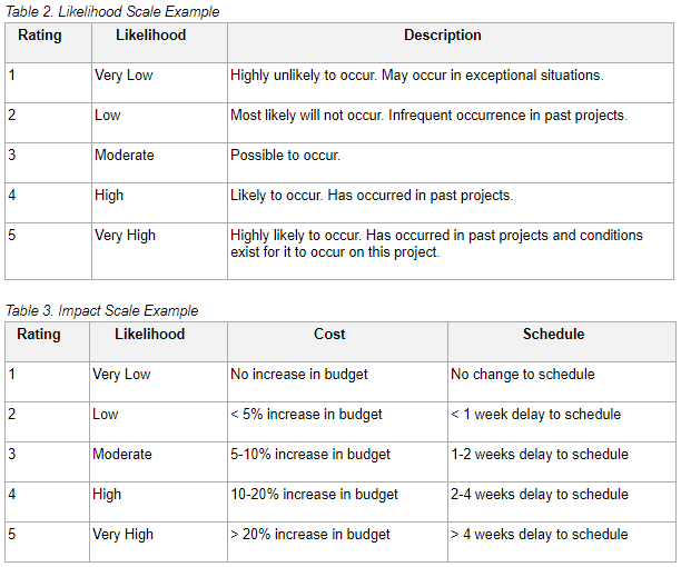 Likelihood and Impact Scale.png