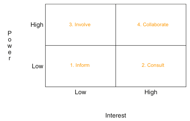 Figure 2: Stakeholder Power/Interest Matrix  Power Interest Matrix
