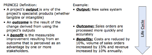 Output Outcome Benefits.png