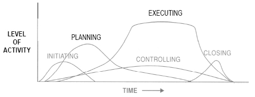 The 5 phases of a project in respect of time and level of activity