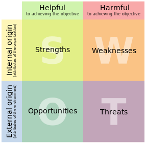 SWOT WIKI.png