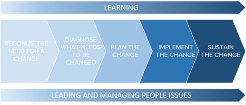 Change management process.png