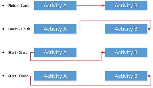 Location based scheduling apppm figure 5 traditional cpm linkages ccuart Images