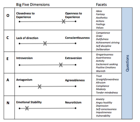 Big model five in extraversion Introduction To
