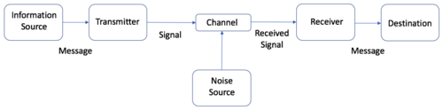 Figure 1: General Communication System. Inspired by Shannon and Weaver Model of Communication Cite error: Invalid <ref> tag; refs with no content must have a name.