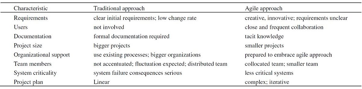Table 1: Agile and traditional project management comparison