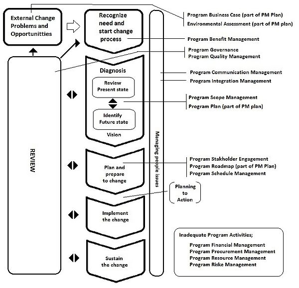 Application of Program Management in the process of organisational change