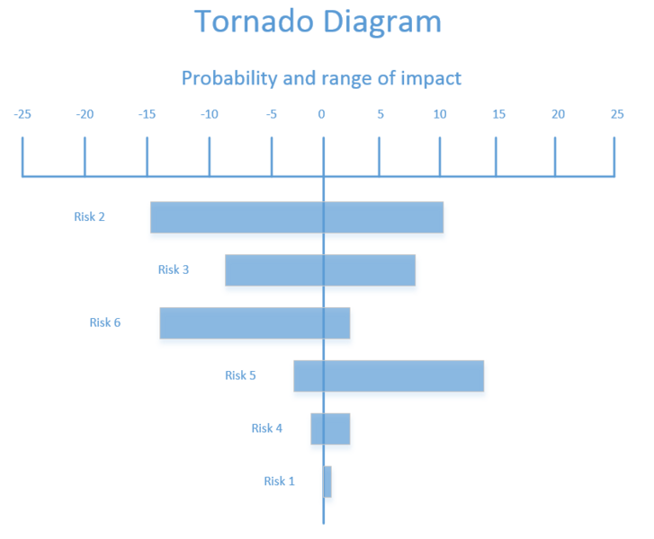 File:Tornado diagram.PNG