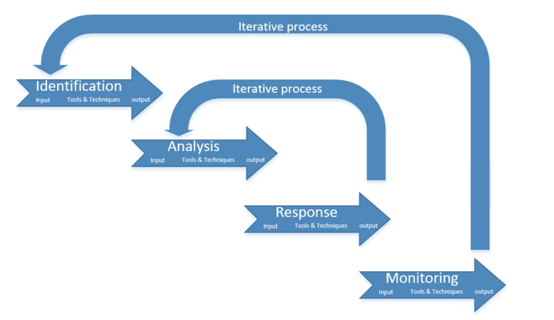 File:Iterative processes.PNG