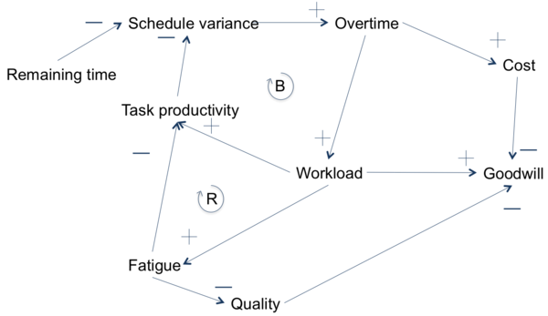 Causal loop diagram apppm the causal loop diagram for the example ccuart Image collections