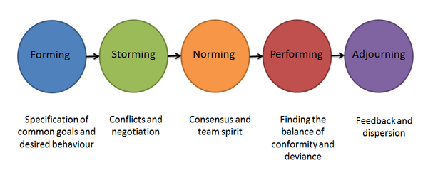 the five stages of team development Tuckman stages of group development bruce tuckman distinguishes five stages of group development  after the storming stage of the tuckman stages of group development, the team.