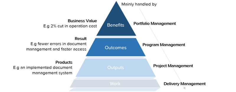 Prince2 triangle.png