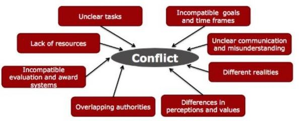 dealing with conflicts  sources  escalation  containment