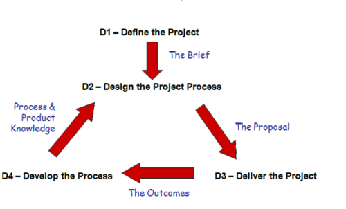 Project life cycle phases2.PNG
