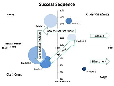 case study using bcg matrix 2x2 matrices and the bcg matrix  case study revenues growth framework structure growth strategy  (growth strategy) i will use a broad structure, in others (e .