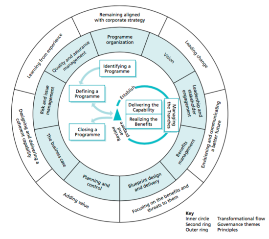 Managing successful programmes msp apppm figure 1 msp framework obtained from managing succesful programmes malvernweather Gallery
