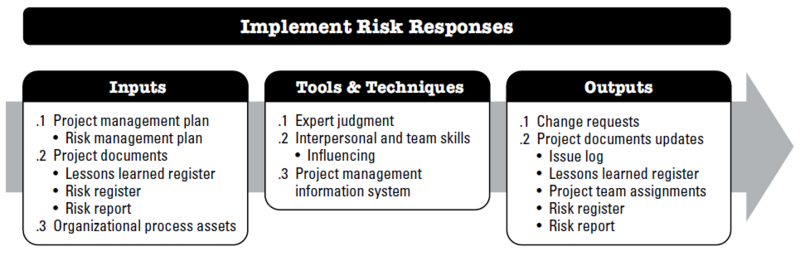 File:ImplementRiskResponses.PNG